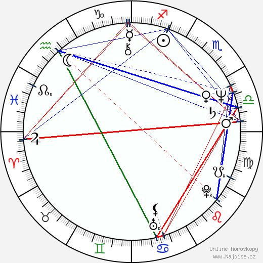 Samantha Fox wikipedie wiki 2019, 2020 horoskop