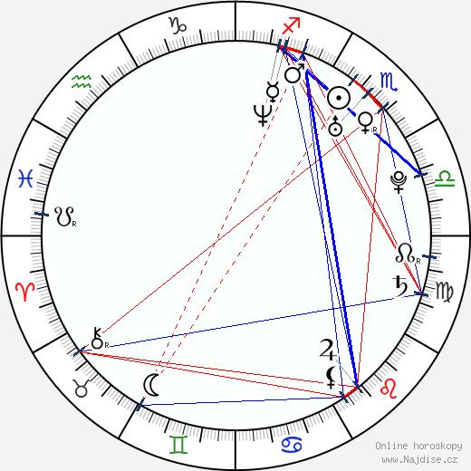Samantha Shelton wikipedie wiki 2019, 2020 horoskop