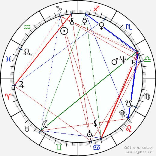 Sammo Hung Kam-Bo wikipedie wiki 2019, 2020 horoskop