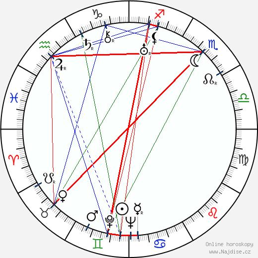 Sammy Fain wikipedie wiki 2018, 2019 horoskop