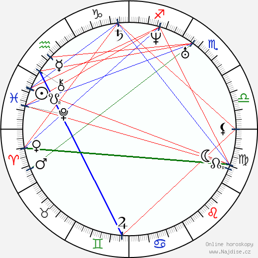 Samo Chalupka wikipedie wiki 2018, 2019 horoskop