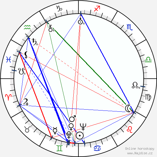 Samson Fainsilber wikipedie wiki 2017, 2018 horoskop