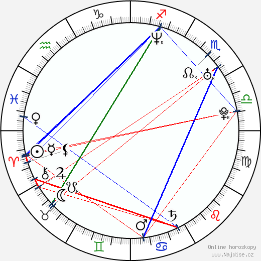 Samu Haber wikipedie wiki 2018, 2019 horoskop