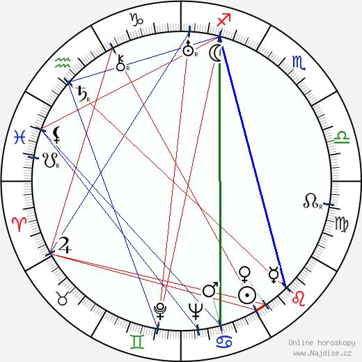 Samuel Adamčík wikipedie wiki 2020, 2021 horoskop