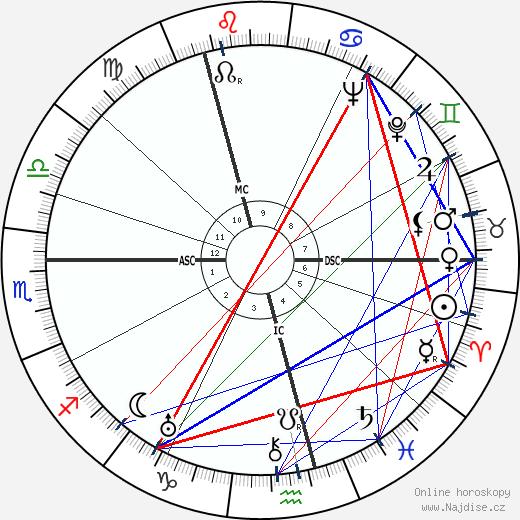 Samuel Beckett wikipedie wiki 2020, 2021 horoskop