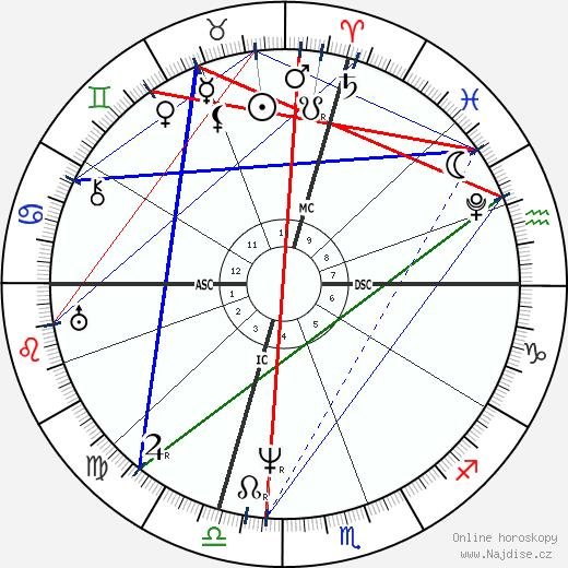 Samuel F. B. Morse wikipedie wiki 2019, 2020 horoskop