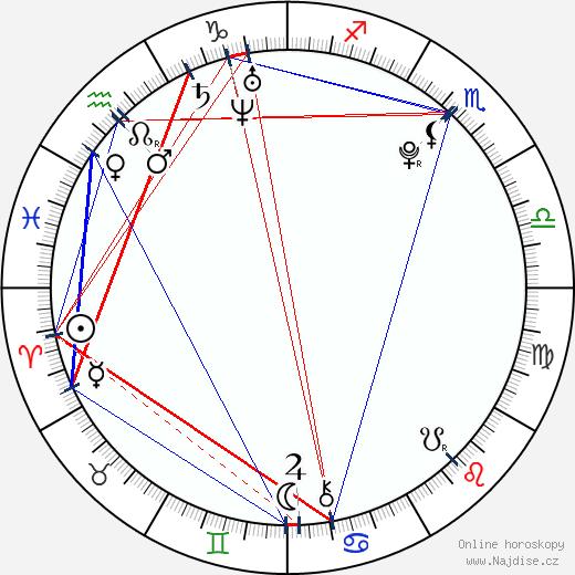 Samuel Haus wikipedie wiki 2018, 2019 horoskop