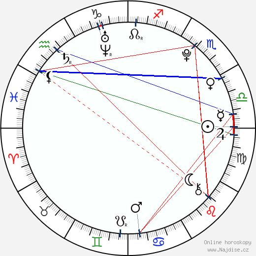 Samuel Spišák wikipedie wiki 2019, 2020 horoskop