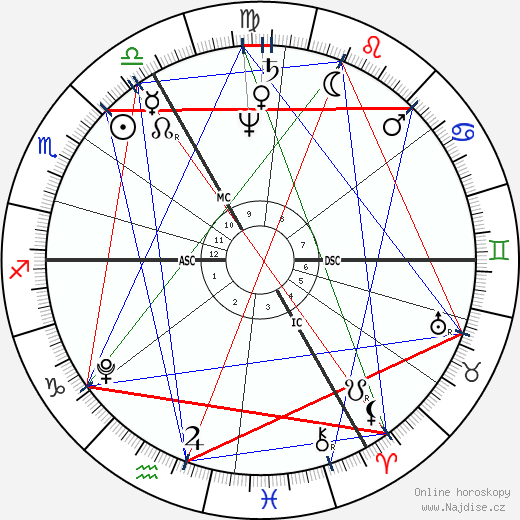 Samuel Taylor Coleridge wikipedie wiki 2020, 2021 horoskop