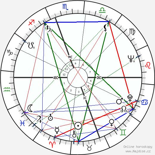 Samuel W. Swedenborg wikipedie wiki 2018, 2019 horoskop
