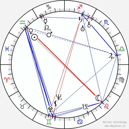 Sanae Yamamoto wikipedie wiki 2018, 2019 horoskop
