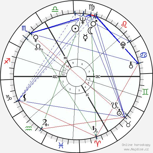Sandor Belcsak wikipedie wiki 2018, 2019 horoskop