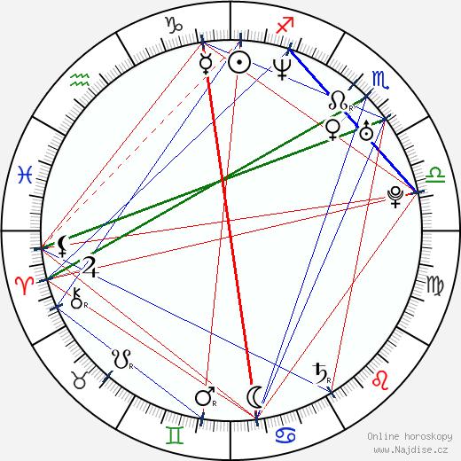 Sándor Csányi wikipedie wiki 2019, 2020 horoskop