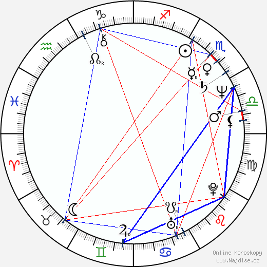 Sándor Fábry wikipedie wiki 2018, 2019 horoskop