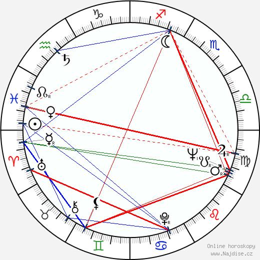 Sándor Rácz wikipedie wiki 2019, 2020 horoskop