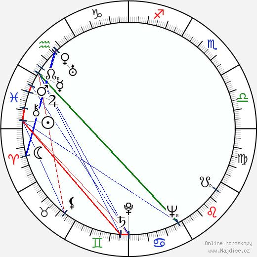 Sándor Zákonyi wikipedie wiki 2019, 2020 horoskop