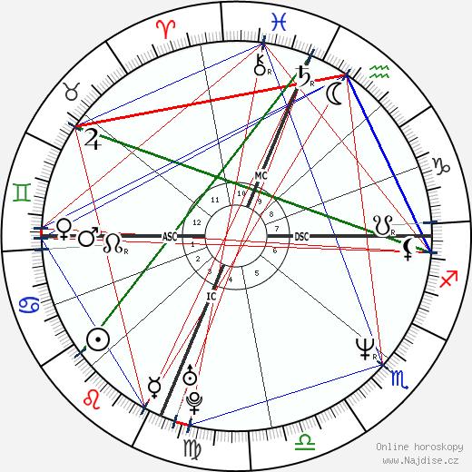 Sandra Bullock wikipedie wiki 2018, 2019 horoskop