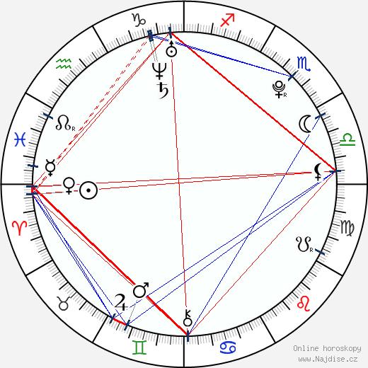 Sandra Černodrinská wikipedie wiki 2018, 2019 horoskop