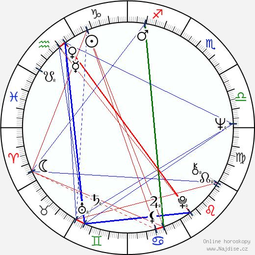 Sandra Church wikipedie wiki 2017, 2018 horoskop