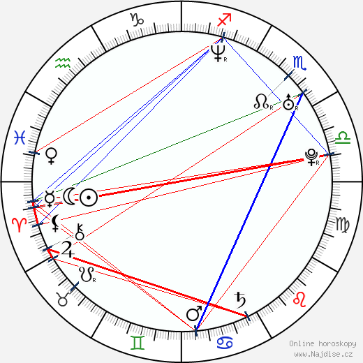 Sandra-Jessica Couturier wikipedie wiki 2019, 2020 horoskop