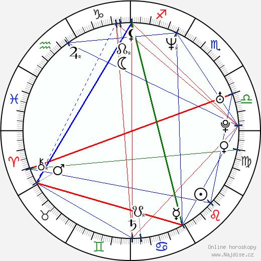 Sandra Keller wikipedie wiki 2017, 2018 horoskop
