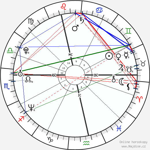 Sandra Nasic wikipedie wiki 2018, 2019 horoskop