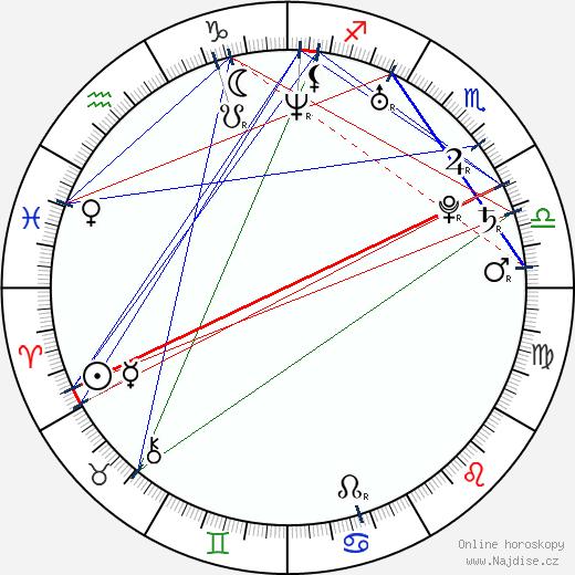 Sandra Nováková wikipedie wiki 2020, 2021 horoskop