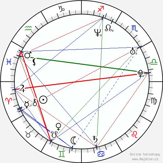 Sandra Pogodová wikipedie wiki 2018, 2019 horoskop
