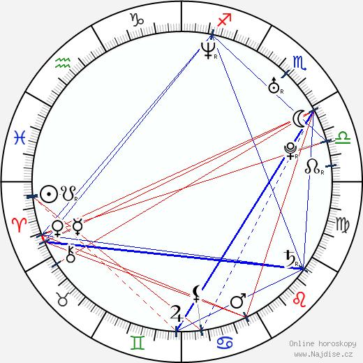 Sandra Romain wikipedie wiki 2019, 2020 horoskop
