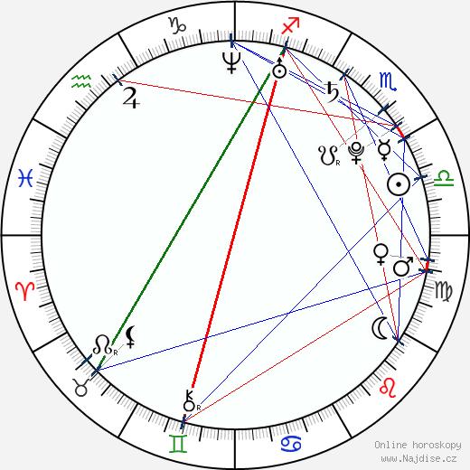Sandra Záhlavová wikipedie wiki 2018, 2019 horoskop