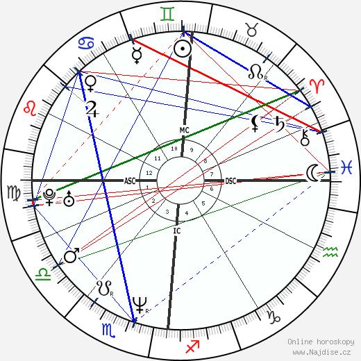 Sandrine Bonnaire wikipedie wiki 2018, 2019 horoskop