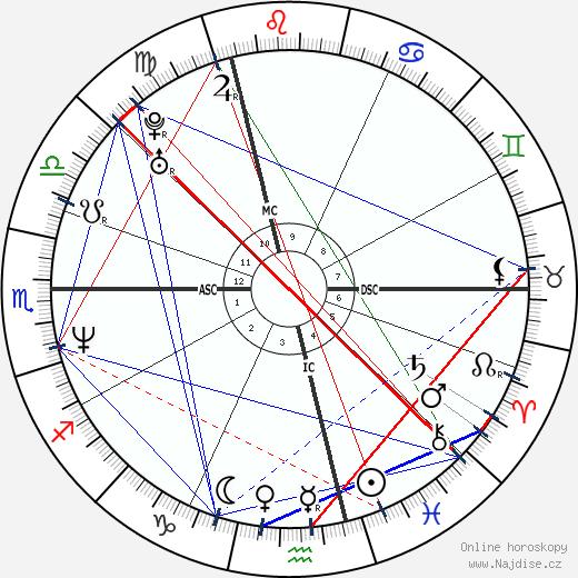 Sandrine Kiberlain wikipedie wiki 2019, 2020 horoskop