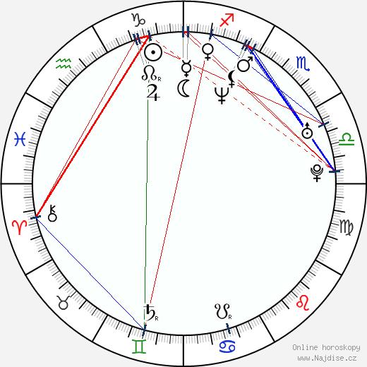 Sandro Finoglio wikipedie wiki 2018, 2019 horoskop