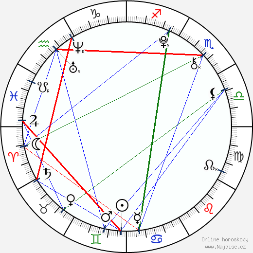 Sandro Iannotta wikipedie wiki 2018, 2019 horoskop