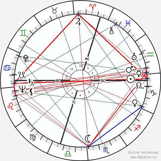 Sandy Block wikipedie wiki 2018, 2019 horoskop