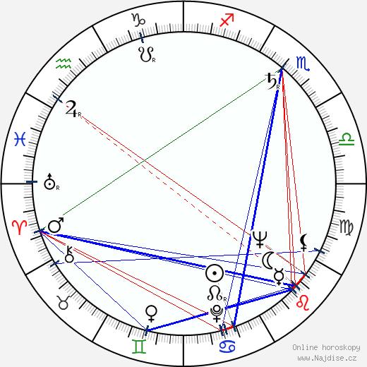Sandy Ward wikipedie wiki 2017, 2018 horoskop