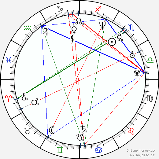 Sanja Mikitisin wikipedie wiki 2018, 2019 horoskop