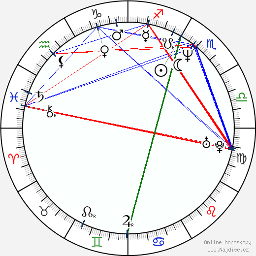 Sanjay Gadhvi wikipedie wiki 2018, 2019 horoskop