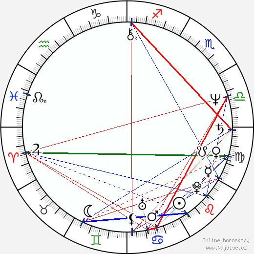 Santiago Calatrava wikipedie wiki 2018, 2019 horoskop