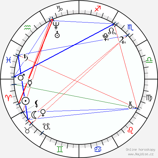 Saoirse Ronan wikipedie wiki 2020, 2021 horoskop