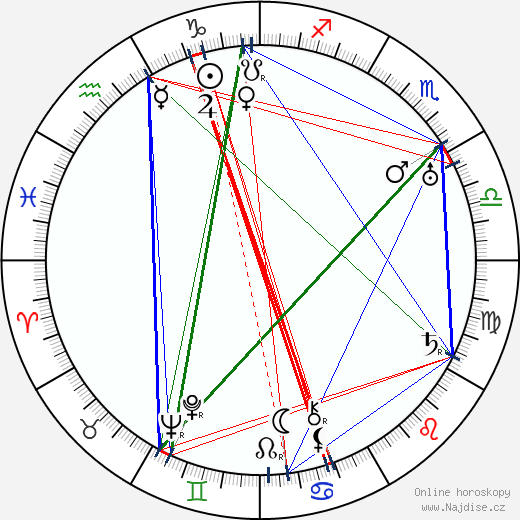 Sára Aaronsohnová wikipedie wiki 2018, 2019 horoskop