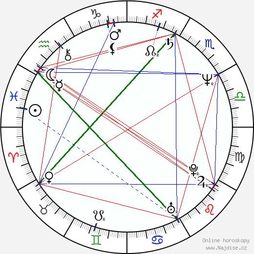 Sara Bachelder wikipedie wiki 2019, 2020 horoskop