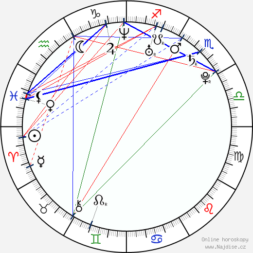 Sara Jean Underwood wikipedie wiki 2018, 2019 horoskop