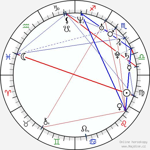 Sarah Burke wikipedie wiki 2019, 2020 horoskop