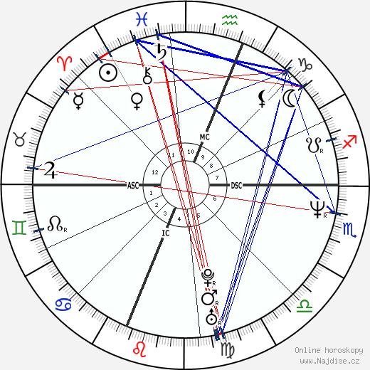 Sarah Jessica Parker wikipedie wiki 2018, 2019 horoskop