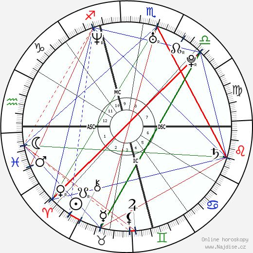 Sarah Michelle Gellar wikipedie wiki 2019, 2020 horoskop