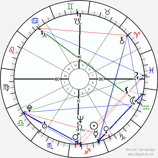 Sarah Paulson wikipedie wiki 2018, 2019 horoskop