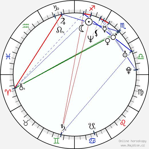 Sarah Rafferty wikipedie wiki 2018, 2019 horoskop