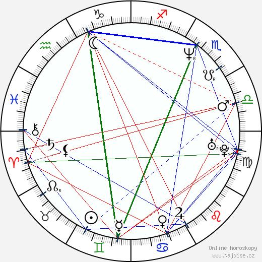 Šárka Marková-Brázdová wikipedie wiki 2018, 2019 horoskop