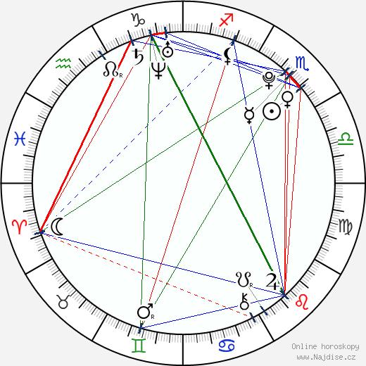 Šárka Pančochová wikipedie wiki 2018, 2019 horoskop
